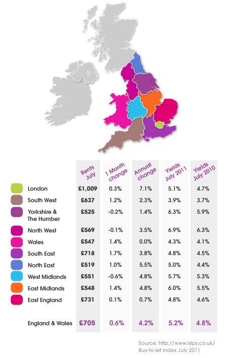 Graph of buy to let on properties UK
