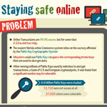 Infographic: How Secure Are Your Online Accounts ?