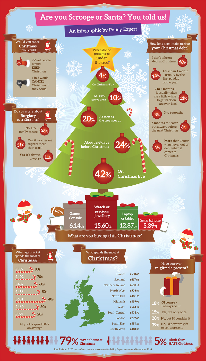 Christmas Spending – An Infographic from Policy Expert