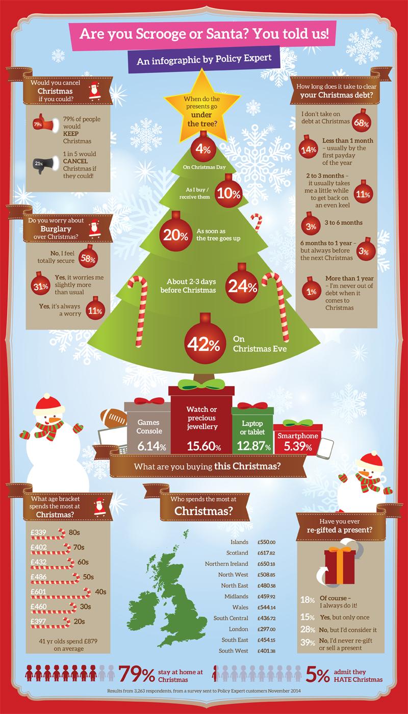 Christmas spending infographic